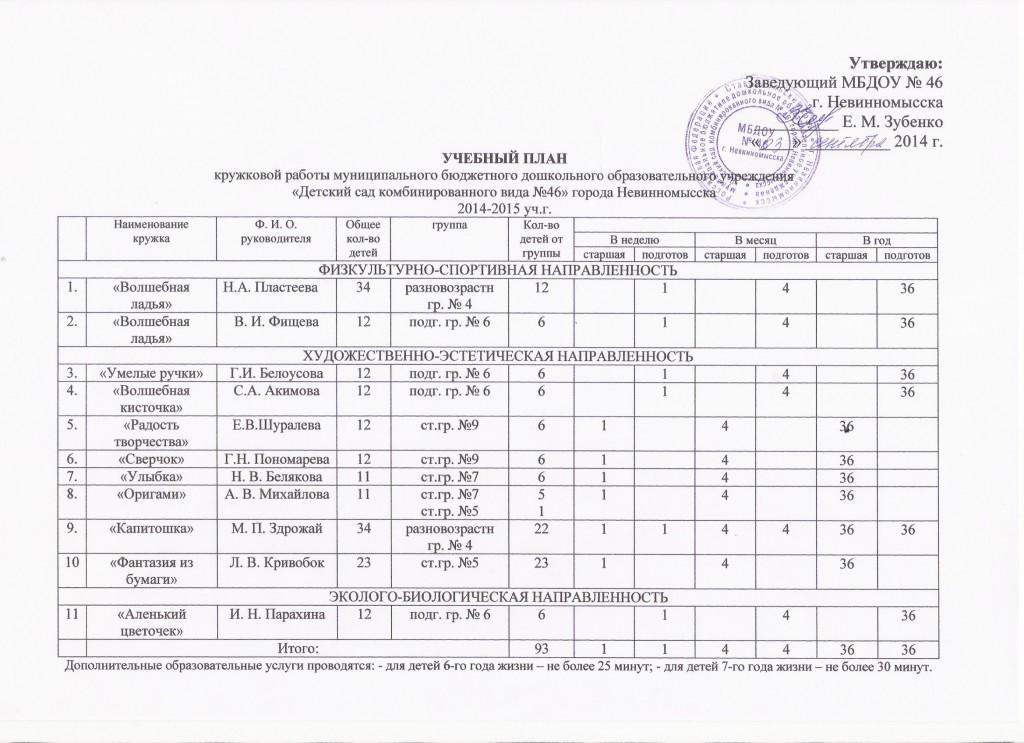 КРУЖКИ - УЧЕБНЫЙ ПЛАН 2014-2015